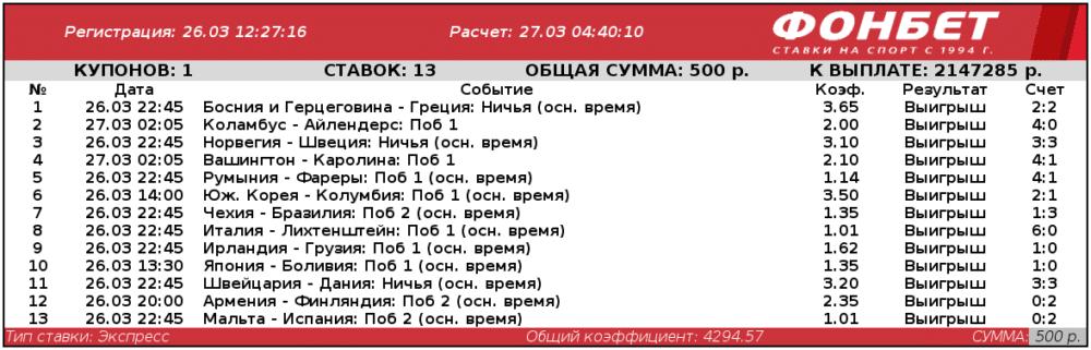 Игрок БК Фонбет из Челябинской области выиграл больше 2 миллионов рублей