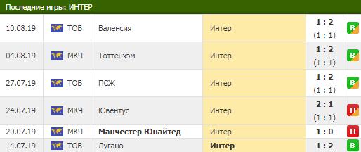 прогноз на матч Интер Лечче 29.08.2019