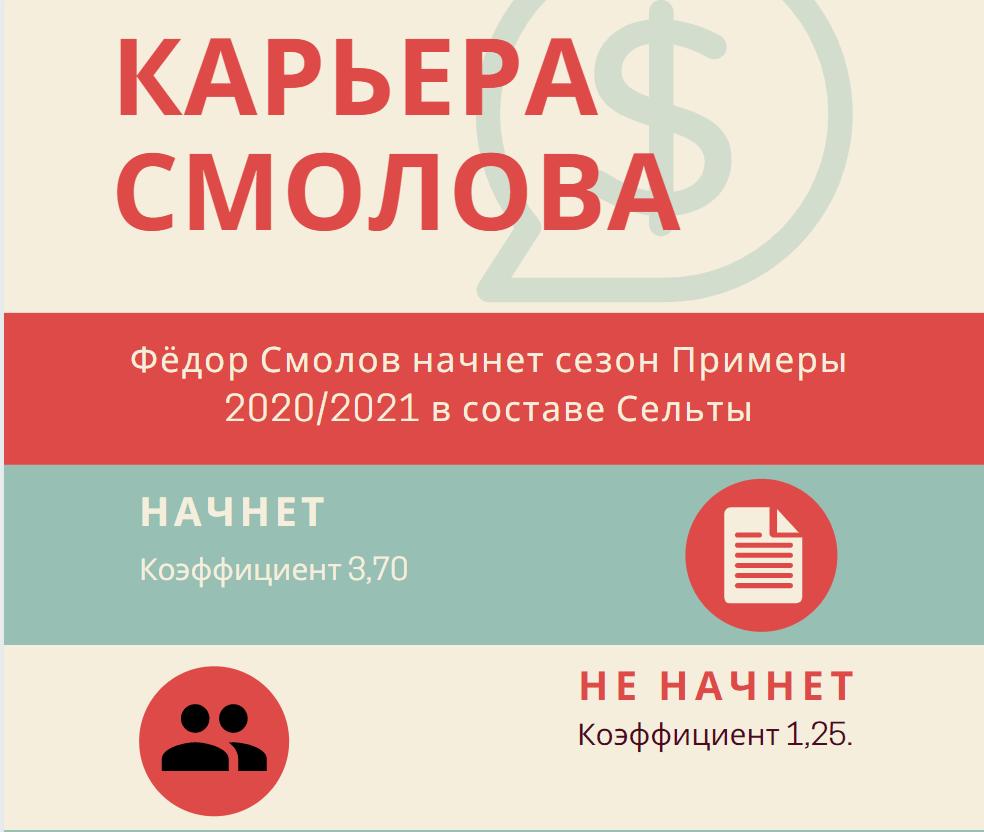 Карьера Смолова в Сельте ставки букмекеров